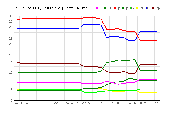 Poll of polls fylkestingsvalg