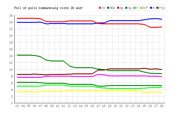 Poll of polls kommunestyrevalg